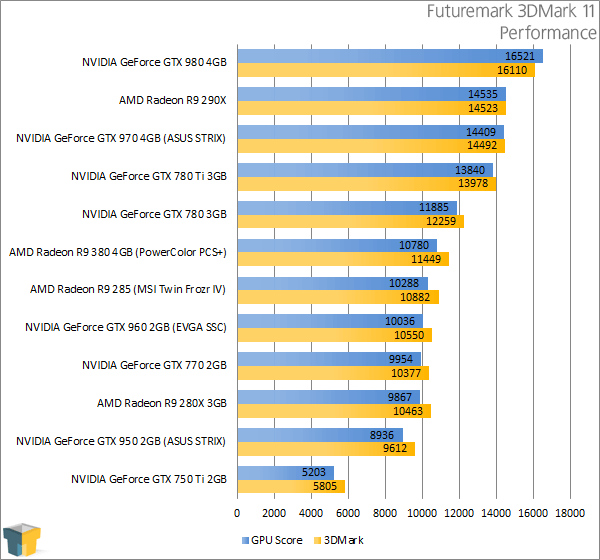 PowerColor Radeon R9 380 PSC+ - Futuremark 3DMark 11 Performance Results