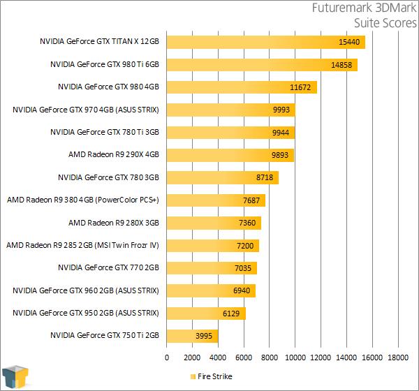PowerColor Radeon R9 380 PSC+ - Futuremark 3DMark Results