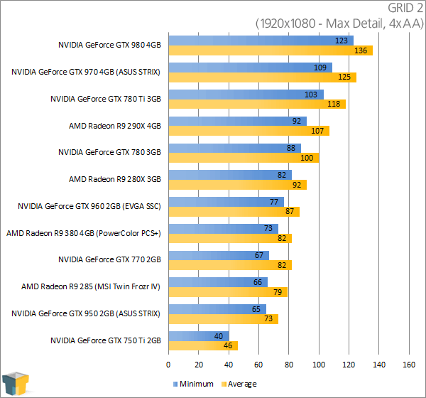 PowerColor Radeon R9 380 PSC+ - GRID 2 Results (1920x1080)