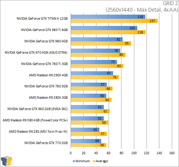 PowerColor Radeon R9 380 PSC+ - GRID 2 Results (2560x1440)
