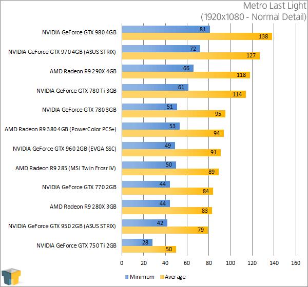 PowerColor Radeon R9 380 PSC+ - Metro Last Light Results (1920x1080)
