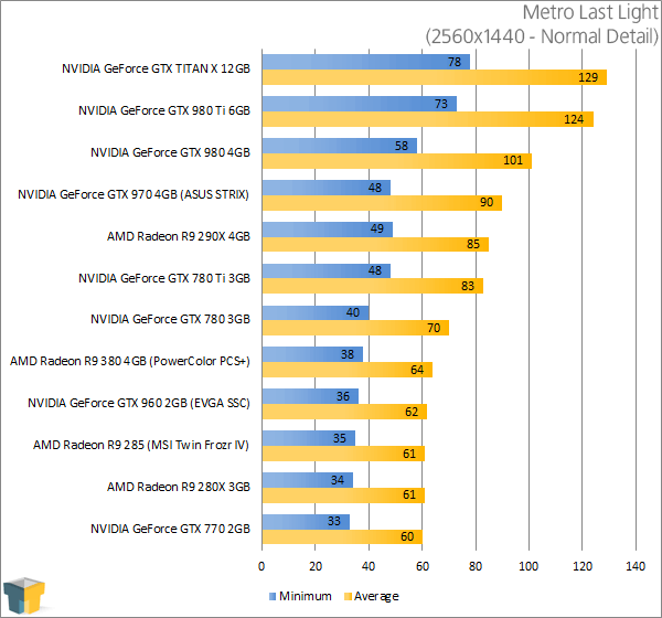 PowerColor Radeon R9 380 PSC+ - Metro Last Light Results (2560x1440)