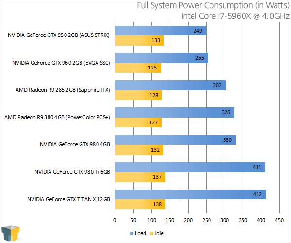 PowerColor Radeon R9 380 PSC+ - Power Consumption