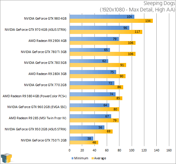 PowerColor Radeon R9 380 PSC+ - Sleeping Dogs Results (1920x1080)