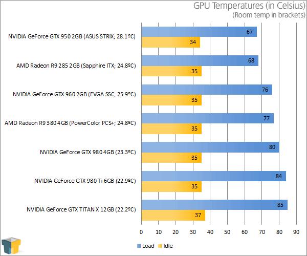 PowerColor Radeon R9 380 PSC+ - Temperatures
