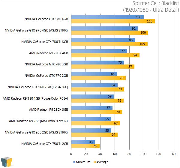 PowerColor Radeon R9 380 PSC+ - Tom Clancy's Splinter Cell Blacklist Results (1920x1080)