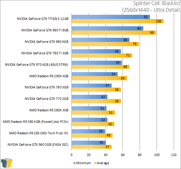 PowerColor Radeon R9 380 PSC+ - Tom Clancy's Splinter Cell Blacklist Results (2560x1440)