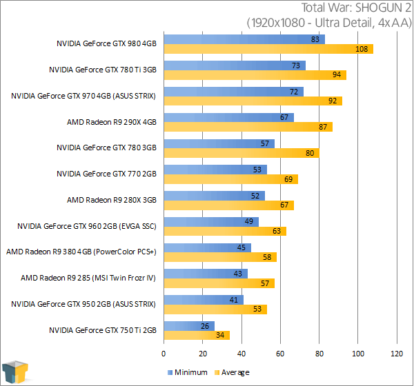 PowerColor Radeon R9 380 PSC+ - Total War SHOGUN 2 Results (1920x1080)
