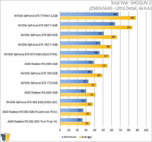 PowerColor Radeon R9 380 PSC+ - Total War SHOGUN 2 Results (2560x1440)