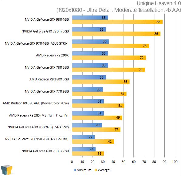 PowerColor Radeon R9 380 PSC+ - Unigine Heaven Results (1920x1080)