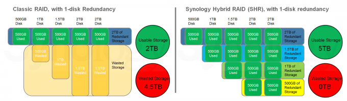 Synology DS415play - Classic Raid Vs. SHR