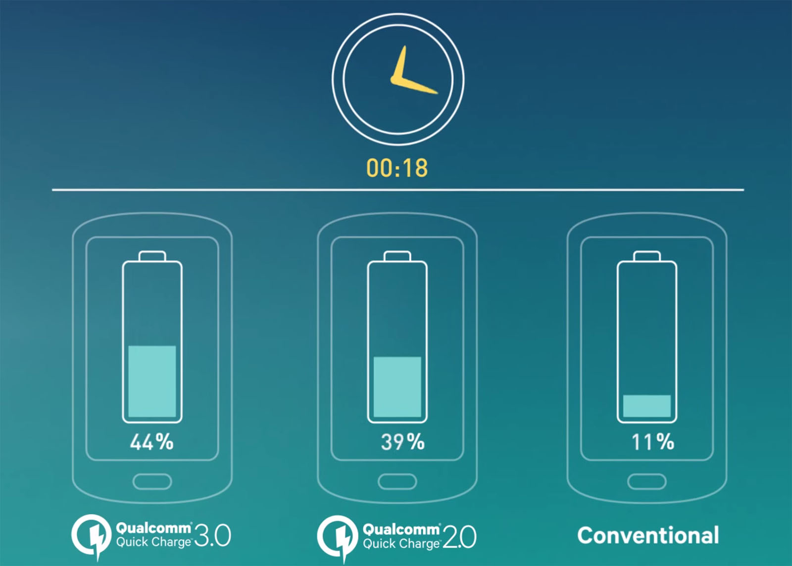 Qualcomm S Quick Charge 3 0 Technology Promises To Charge