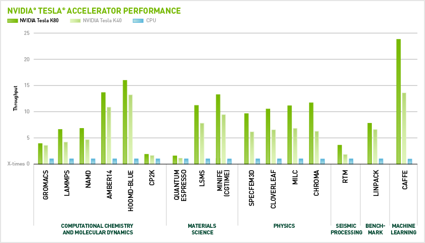 NVIDIA Accelerates Hyperscale Machine Learning With New ...