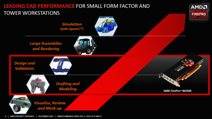 AMD FirePro W4300 Workflow Goals