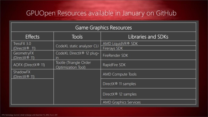 AMD GitHub Support List For January