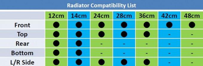 Thermaltake Core X71 Chassis Radiator List