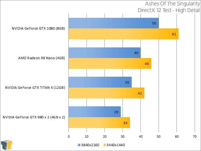 NVIDIA GeForce GTX 1080 - Ashes Of The Singularity (DirectX 12)