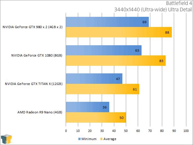 NVIDIA GeForce GTX 1080 - Battlefield 4 (3440x1440)