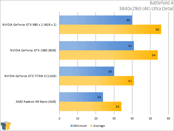 NVIDIA GeForce GTX 1080 - Battlefield 4 (3840x2160)