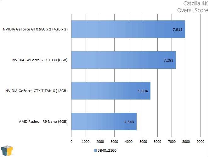 NVIDIA GeForce GTX 1080 - Catzilla 4K