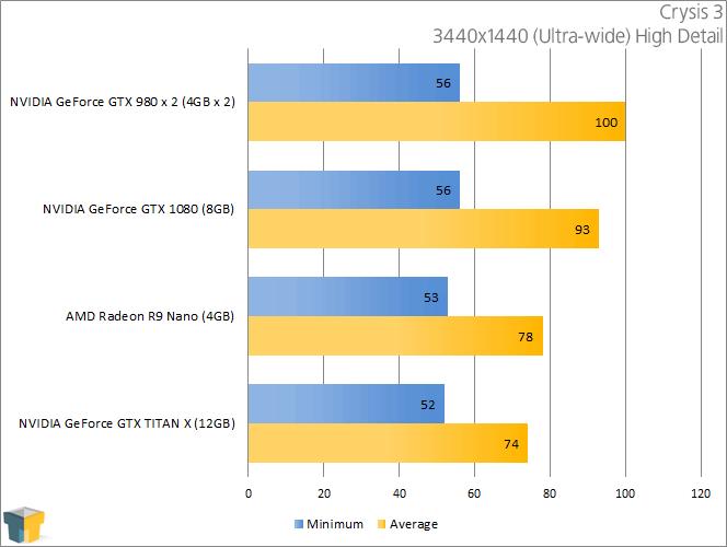 NVIDIA GeForce GTX 1080 - Crysis 3 (3440x1440)