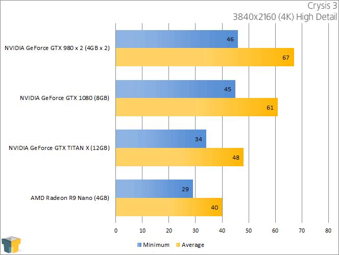 NVIDIA GeForce GTX 1080 - Crysis 3 (3840x2160)