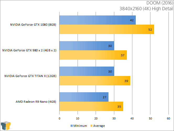 NVIDIA GeForce GTX 1080 - DOOM (3840x2160)