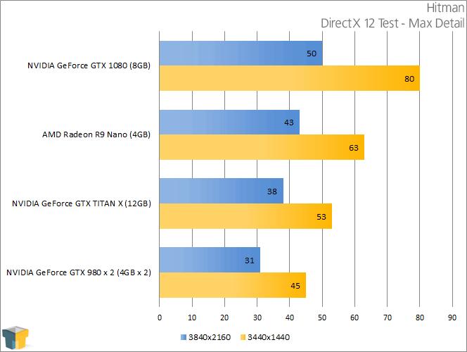 NVIDIA GeForce GTX 1080 - Hitman (DirectX 12)