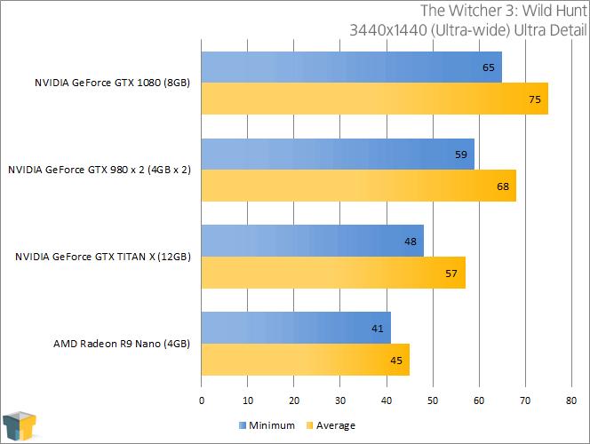 NVIDIA GeForce GTX 1080 - The Witcher 3 Wild Hunt (3440x1440)