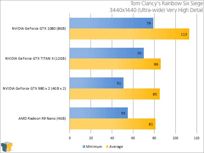 NVIDIA GeForce GTX 1080 - Tom Clancy's Rainbow Six Siege (3440x1440)