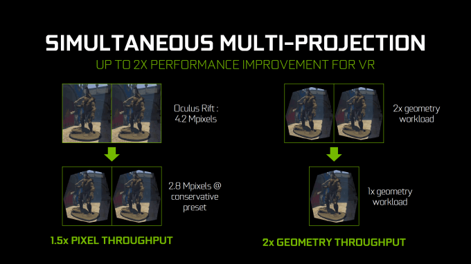 NVIDIA Simultaneous Multi-Projection VR Slide