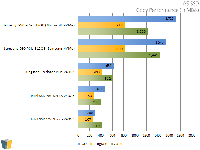 Samsung 950 PRO - AS SSD - Copy Performance