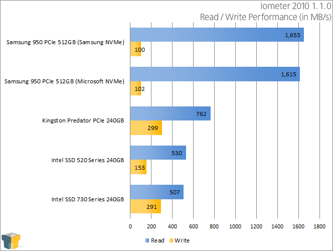Samsung 950 PRO - Iometer 2010 - Read and Write Performance