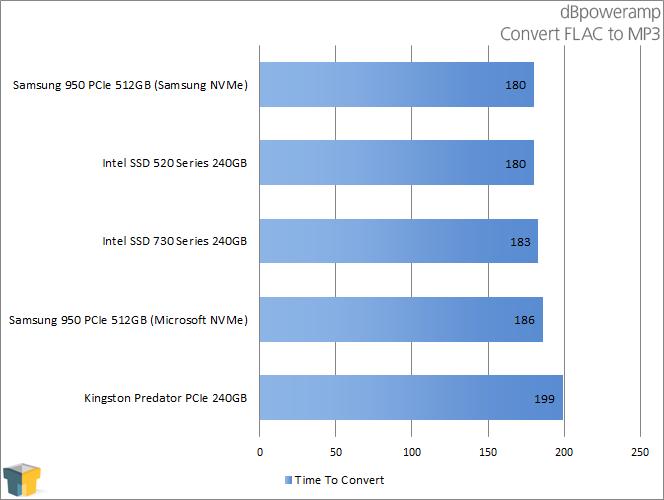 Samsung 950 PRO - dBpoweramp