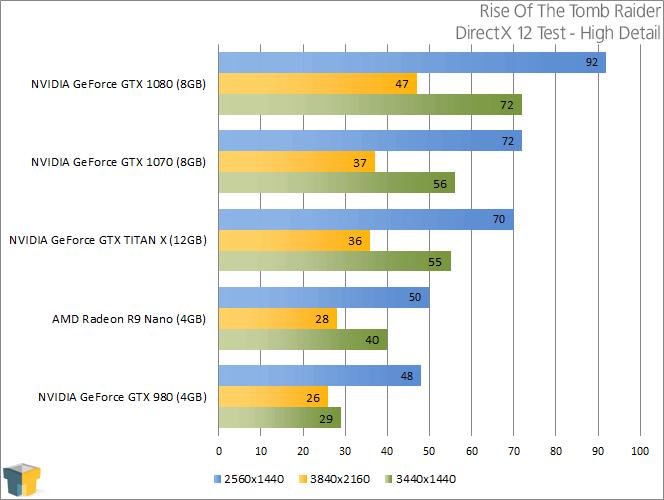 Nvidia Geforce Gtx 1070 Review A Look At 1440p 4k