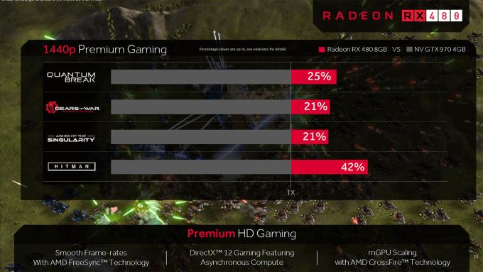 AMD Polaris - Performance Expectations Versus GTX 970