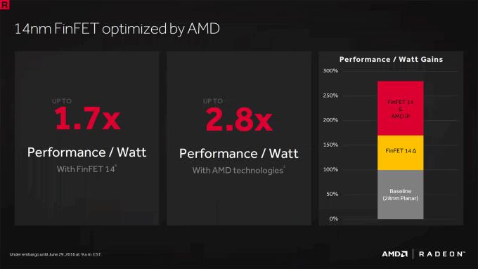 AMD Polaris - Performance Gains