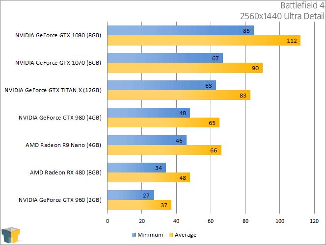 AMD Radeon RX 480 - Battlefield 4 (2560x1440)