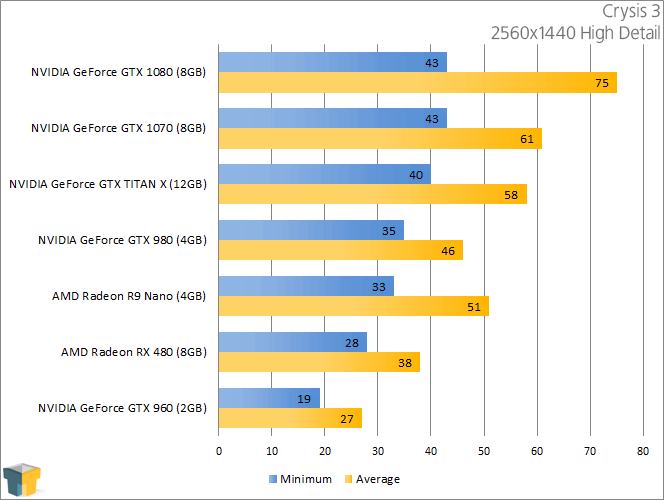 AMD Radeon RX 480 - Crysis 3 (2560x1440)