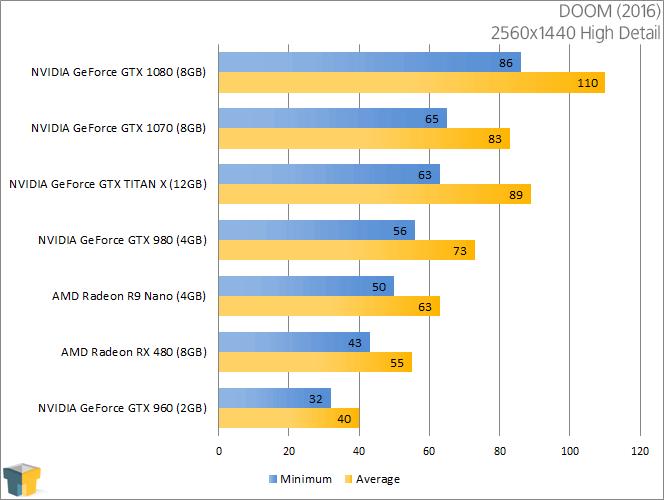 AMD Radeon RX 480 - DOOM (2560x1440)