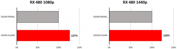AMD Radeon RX 480 - DOOM Vulkan Testing (Per AMD)