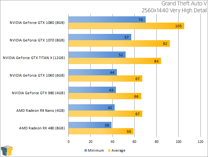 NVIDIA GeForce GTX 1060 - Grand Theft Auto V (2560x1440)
