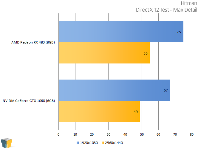 NVIDIA GeForce GTX 1060 - Hitman (DirectX 12)