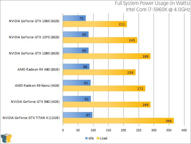 NVIDIA GeForce GTX 1060 6GB Graphics Card Review – Techgage