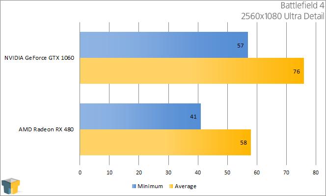 AMD RX 480 vs NVIDIA GTX 1060 - Battlefield 4 ((2560x1080))
