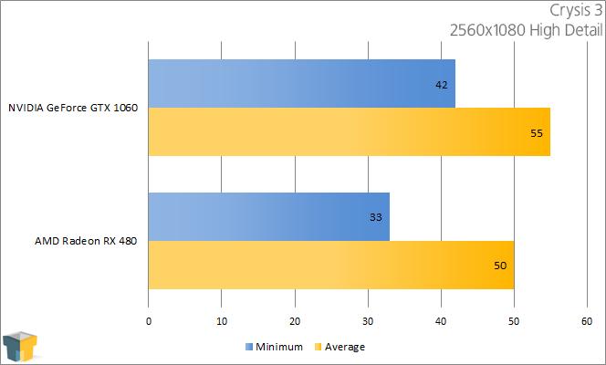 AMD RX 480 vs NVIDIA GTX 1060 - Crysis 3 ((2560x1080))