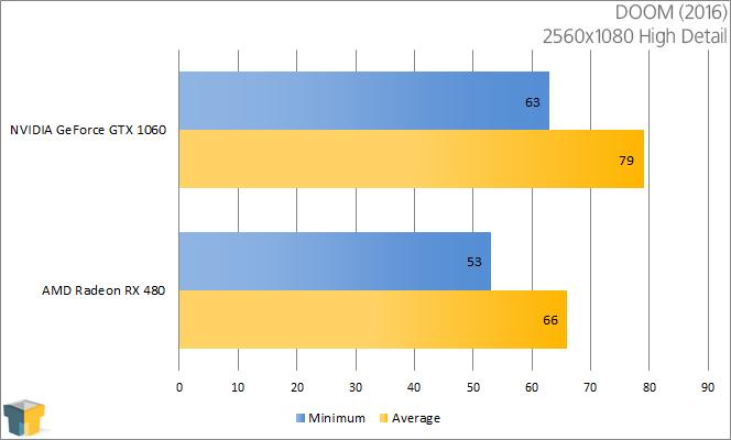 AMD RX 480 vs NVIDIA GTX 1060 - DOOM ((2560x1080))