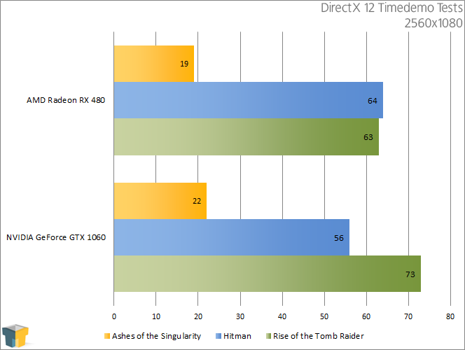 AMD RX 480 vs NVIDIA GTX 1060 - DirectX 12 ((2560x1080))