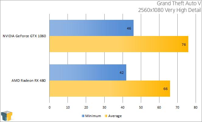 AMD RX 480 vs NVIDIA GTX 1060 - Grand Theft Auto V ((2560x1080))