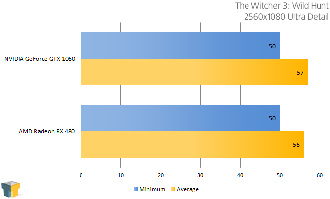 AMD RX 480 vs NVIDIA GTX 1060 - The Witcher 3 Wild Hunt ((2560x1080))
